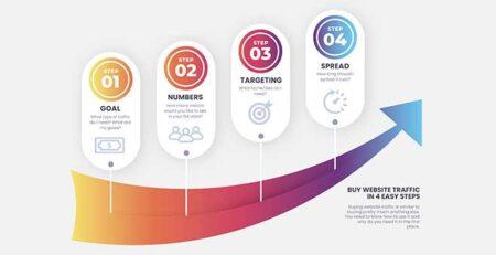 buy website traffic in 4 easy steps